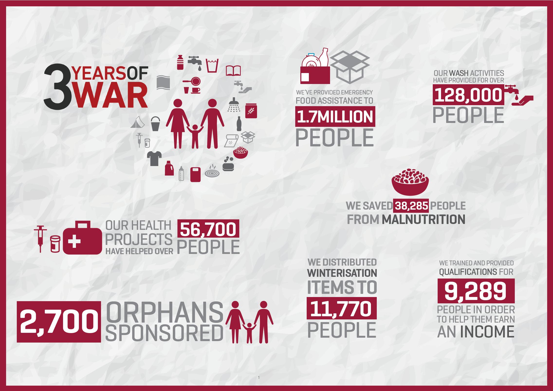 Yemen: Three Years of War | Islamic Relief Worldwide